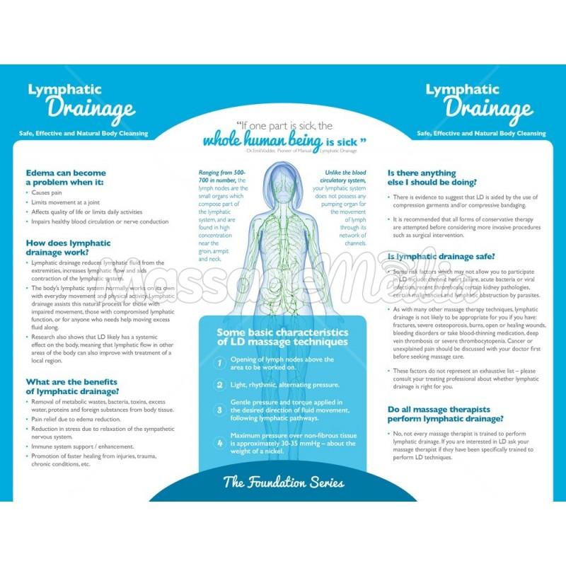 Lymphatic Drainage Brochure